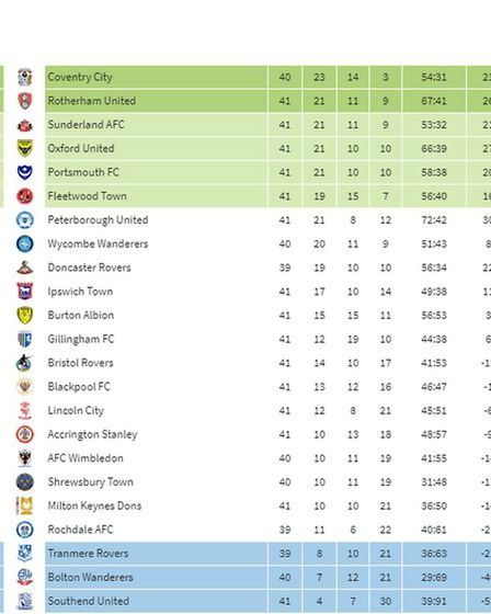 How League One would look now, according to the Pools Panel.