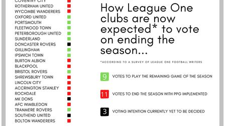 How clubs throughout League One could vote.