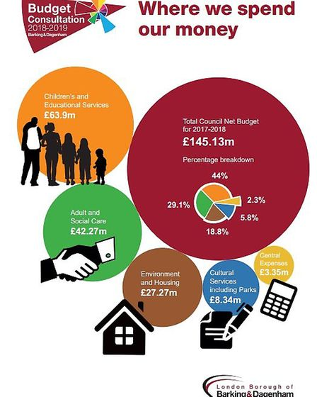 The council currently spends 29% of its budget on adult social care. Picture credit: LBBD