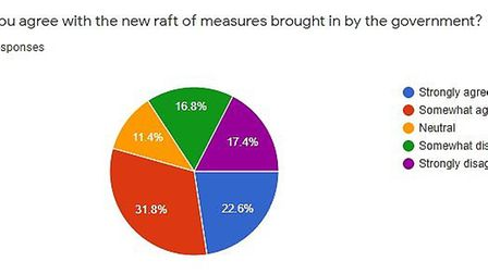 Results from EDP survey.