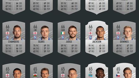 How Ipswich Town's players have been rated in the new FIFA 21 game. Photo: EA Sports