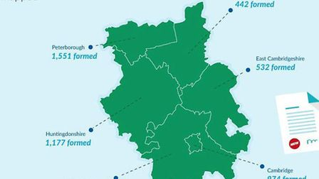 Record number of new companies formed in Cambs in 2014.