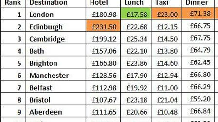 TripIndex shows Cambridge is 3rd most expensive city.