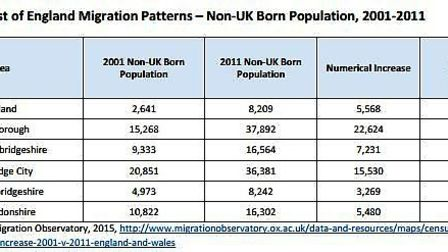 The number of new migrant GP registrations in Fenland from 2003/4 to 2013/14 has risen by 113.5%