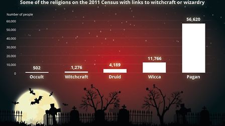 How many witches are out there?