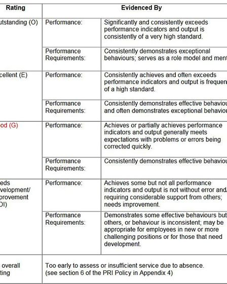 New appraisal form for East Cambs Council drops the term 'satisfactory' and replaces it with 'good'.