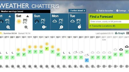 Weather chart from BBC
