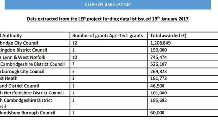MP Steve Barclay's chart showing under investment in agri tech in Fenland