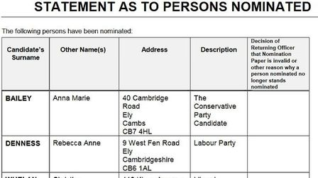 Those nominated for East Cambs for the Cambridgeshire County Council election on May 4. Division by