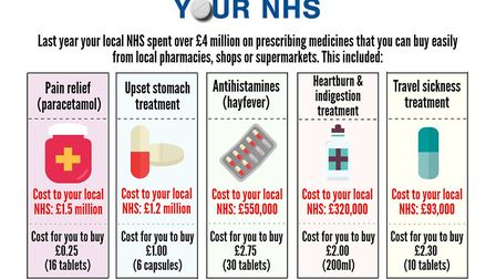 The NHS is urging people in Cambridgeshire to 'not swallow up your NHS' by getting hay fever tablets
