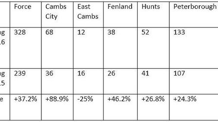 """""""Knives ruin lives"""" is police message ahead of county-wide amnesty. The table shows an area breakdow"""