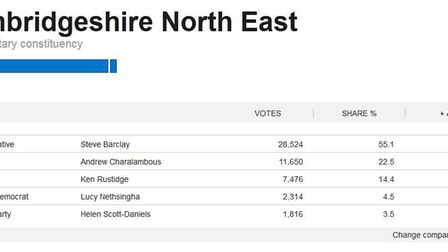 NE Cambs General Election results 2015