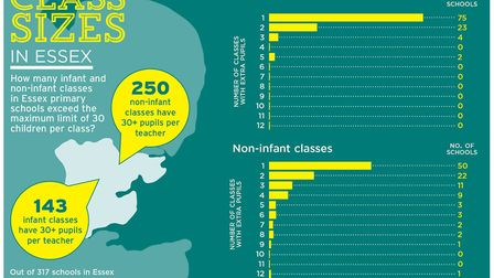 A graphic showing the figures in total. Image: ARCHANT GRAPHICS UNIT