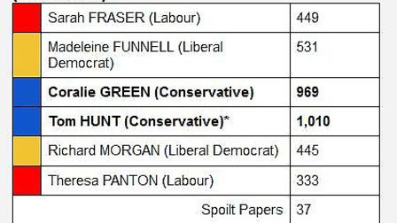 By election now imminent in East Cambs following resignation of Tom Hunt.