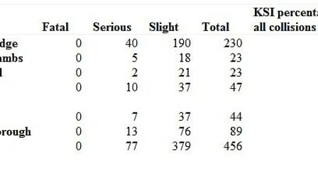 Table shows the number of cyxlists injured in Cambridgeshire