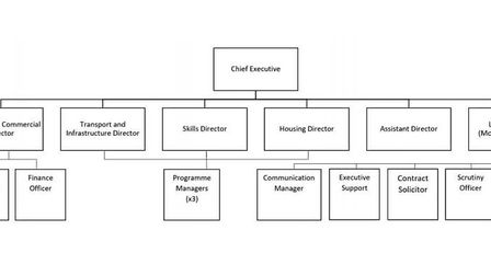 Structure of how the new Cambridgeshire and Peterborough Combined Authority will operate