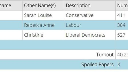These are the results for the Ely South Ward by-election.