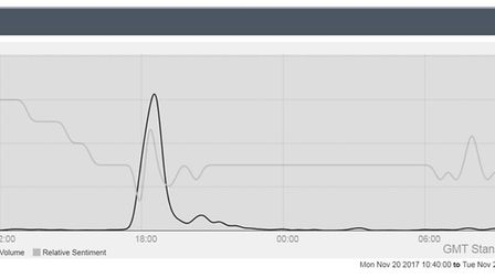 #SlingTheMesh final figures after the rally - The peak in tweets using #SlingTheMesh on the evening