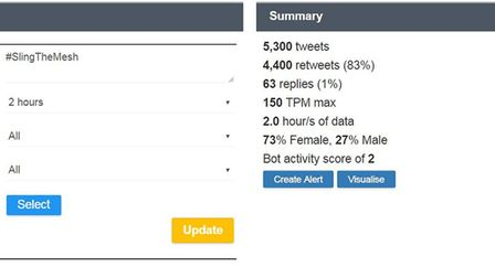 #SlingTheMesh final figures after the rally - Amount of tweets sent using #SlingTheMesh during the r