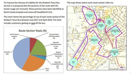 Tesco bus service in Wisbech: map produced by Fenland Council showing usage