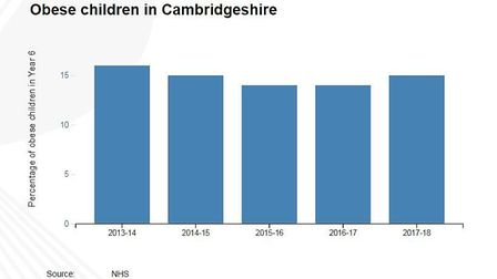 New figures reveal that more than one in four Year 6 children in Cambridgeshire are obese or overwei