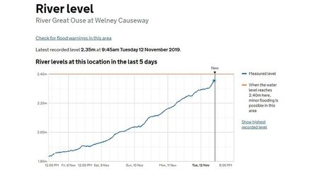 Environment Agency website today showing the level at Welney. Picture; EA