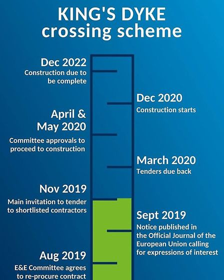 Timetable released of Kings Dyke project. Picture; CCC