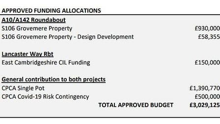 Funding outline for BP A10 and Lancaster Way schemes at Ely.