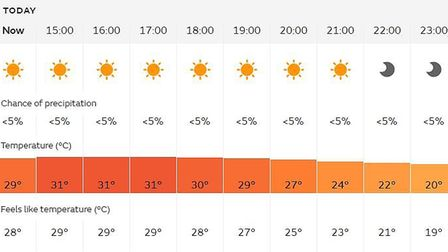 Three-day heat wave heading to Cambridgeshire and the Fens where it will be hotter than Ibiza and Ba