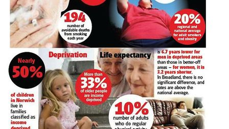 A graphic illustrating the health inequalities faced by the new NHS Norwich CCG in the city. Click t