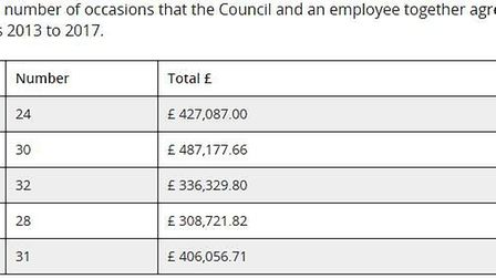 The figures released by Devon County Council after a Freedom of Information Request. DCC.