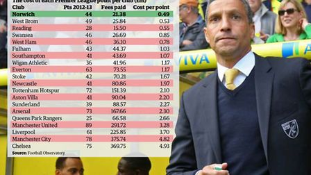The numbers definitely added up for Norwich City in the Premier League last season.