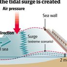 An Environment Agency graphic explaining the causes of storm surges.