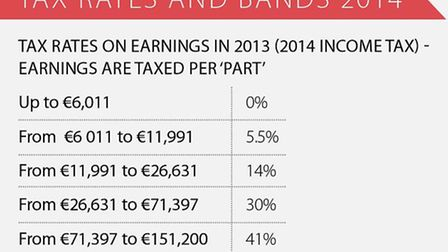 Income tax rates in France © Living France