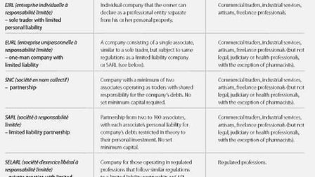 Legal statutes for a business © Living France