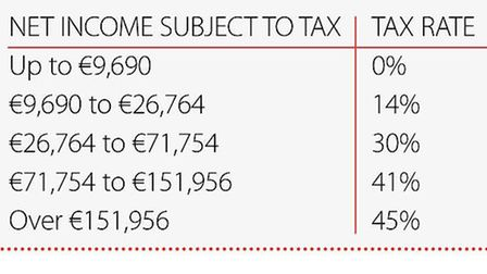 2014 income tax in France © Living France
