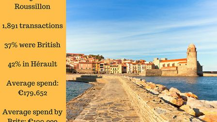 Brits buying in Languedoc-Roussillon