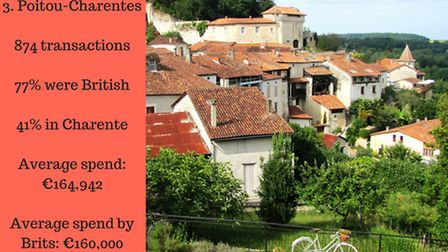 Brits buying in Poitou-Charentes