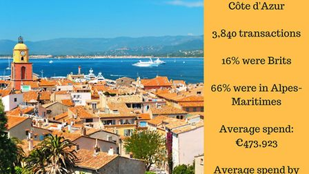 Brits buying in Provence-Alpes-Cote-d'Azur