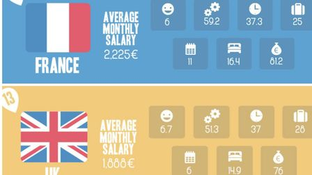 The TotallyMoney study looked at 24 European countries © TotallyMoney