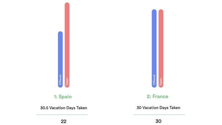 Countries with the highest holidays taken