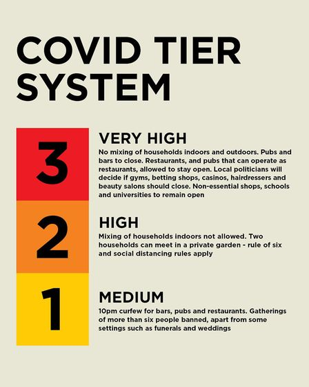 The three tiers of Covid restrictions. Picture: ARCHANT