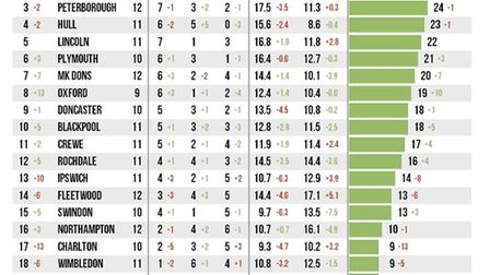 This is the adjusted League One table based on 'expected goals' - and it doesn't make for good readi