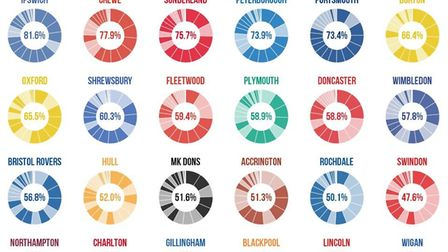This graphic shows that Ipswich Town had the least significant 'squad churn' out of all League One c