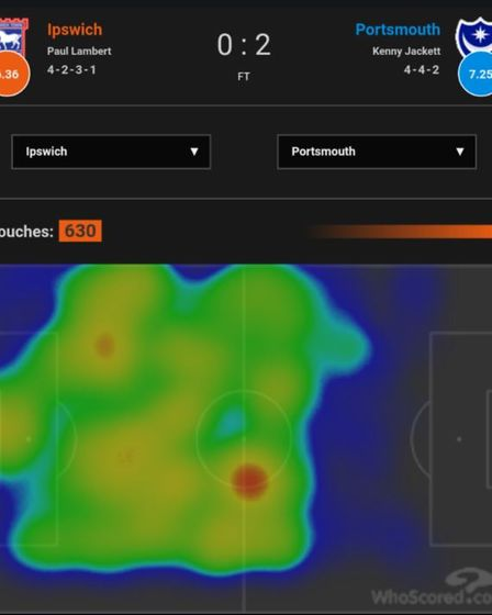 This heat map from whoscored.com is a good example of Ipswich Town's struggles