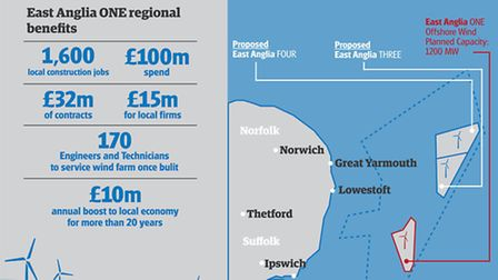 East Anglia Offshore Wind statistics graphic
