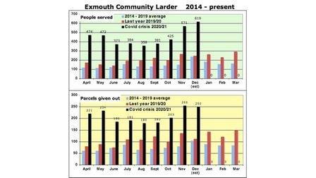 Graphs showing the demand for Exmouth Community Larder
