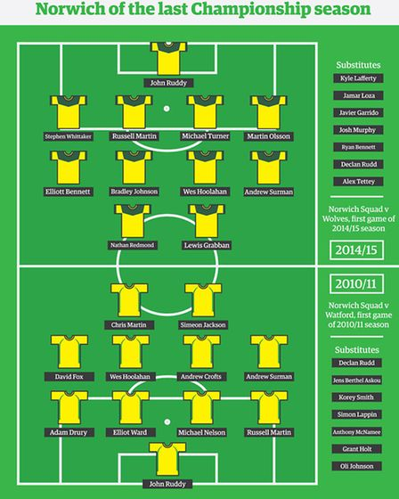 Who would win? Norwich now or Norwich of the last Championship season graphic