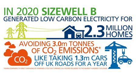 How much power Sizewell B generated last year