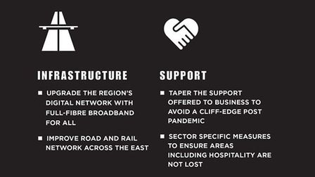 The East needs to be a priority post-Covid: here's our manifesto
